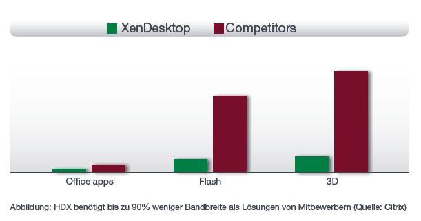Citrix HDX - Bandbreitenbedarf im Vergleich
